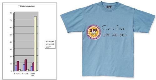 SPF t-shirt